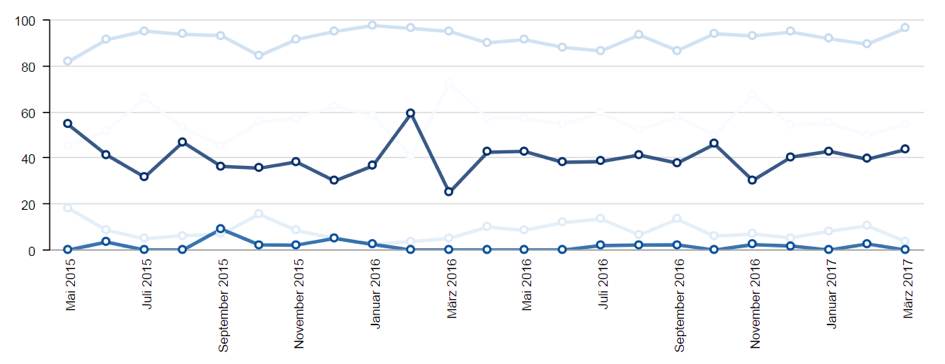 Datenimport dashboard software update 1.6, timeline series