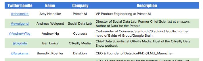 CEO Benedikt Köhler unter den Top 50 Data Science Influencern