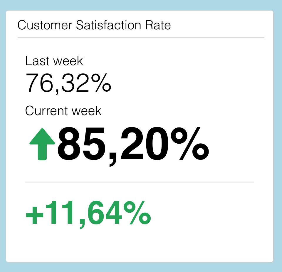 Visualisierung von Daten customer satisfaction rate, dashboard tipps