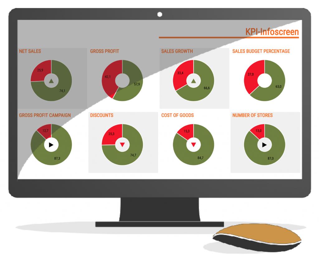 DataLion KPI Infoscreen