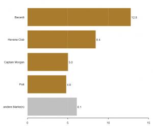 Chart-Typen: Balken-Diagramm