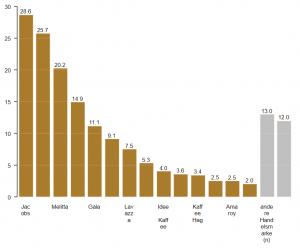 Chart type: Column chart