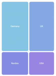 Chart type: Treemap