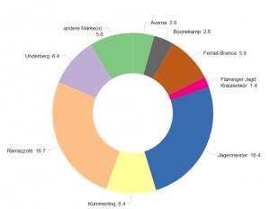 Chart type: Donut chart