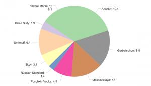 Chart-Typen: Torten-Diagramm