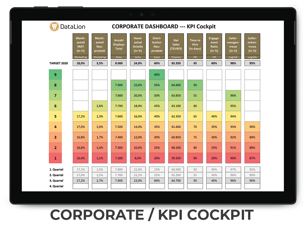 datenanalyse corporate dashboards - kpi dashboard kits