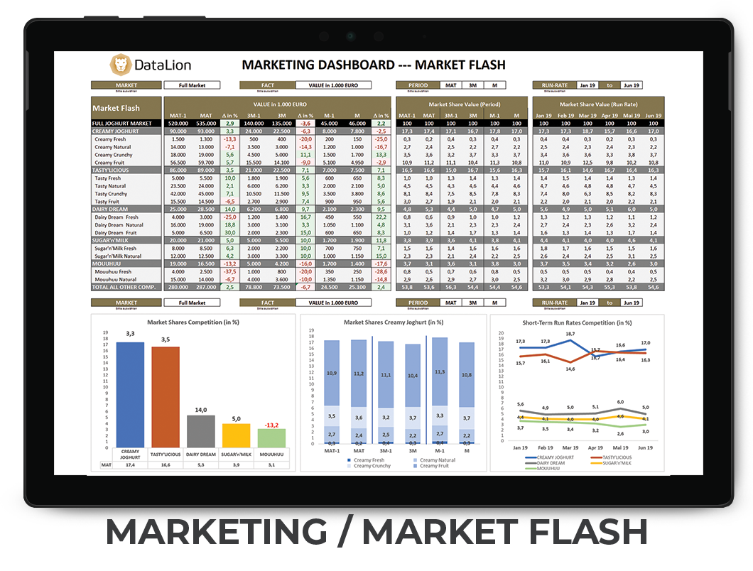 datenanalyse marketing dashboards - kpi dashboard for market flash