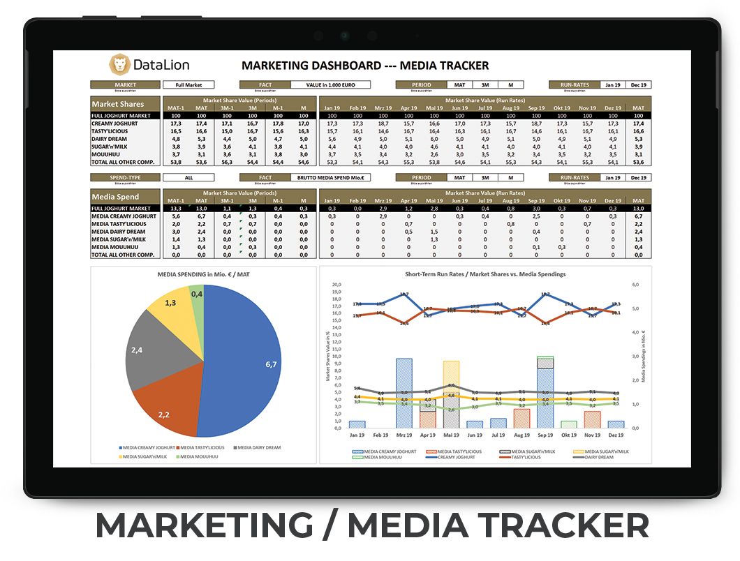 datenanalyse marketing dashboards - kpi dashboard for media tracker